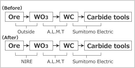 Processo de matéria-prima de tungstênio e ferramentas de carboneto