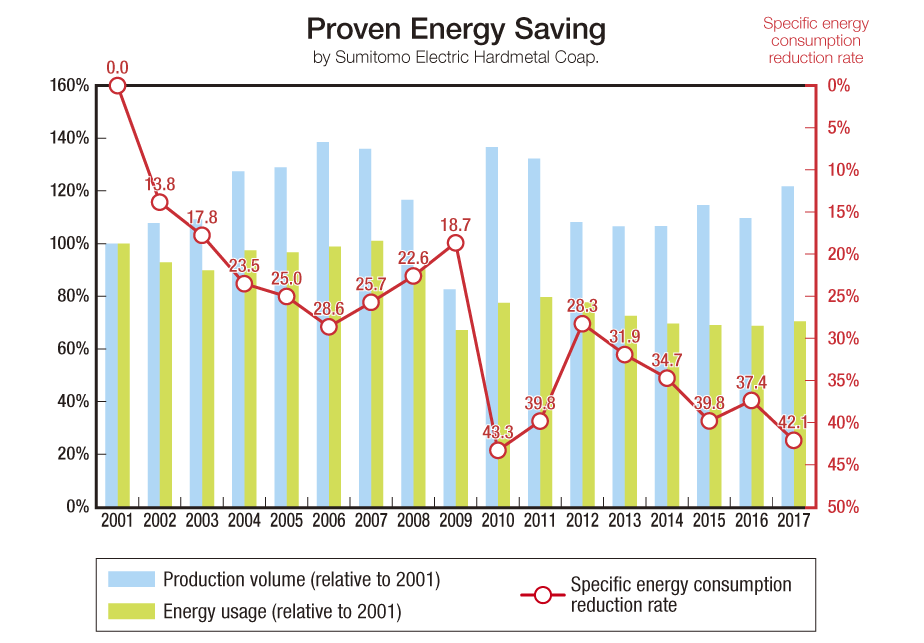 image: Proven Energy Saving by Sumitomo Electric Hardmetal Corp.