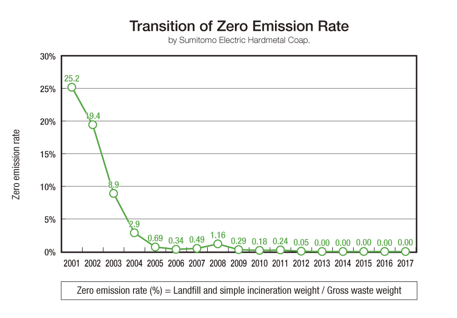 image: Sumitomo Electric Hardmetal Transition of Zero Emission Rate