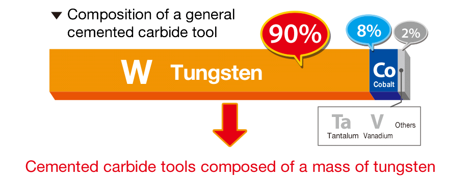Composition of a general cemented carbide tool W tungsten 90% Cemented carbide tools composed of a mass of tungsten
