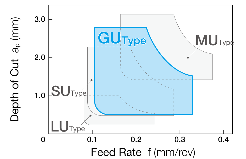 Positive GU Type Chipbreaker Application Range